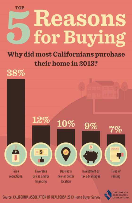 5 reasons for buying